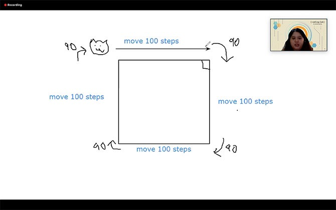 A diagram drawn by Teacher Rachel about moving the character in a square.