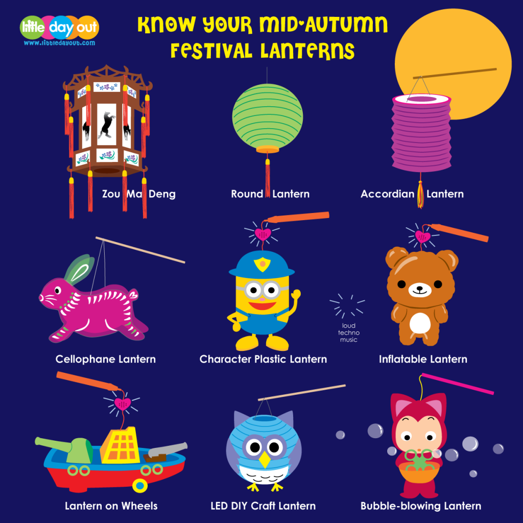 Little Day Out Lantern Infographics: Types of Mid-Autumn Festival Lanterns