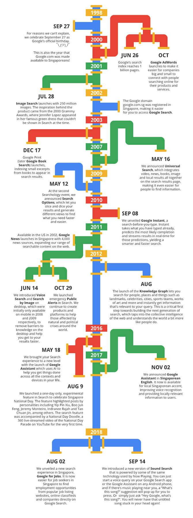 Google Search Timeline and Milestones