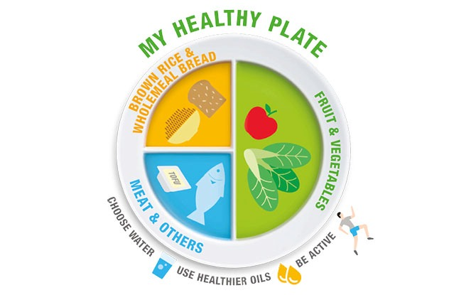 My Healthy Plate by Health Promotion Board