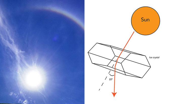 Everyday Science: What Causes Sun Halos?