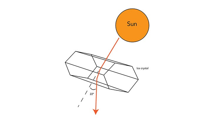 The Science of Sun Halos